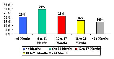 Bar Chart: less than 6 Months (20%), 6 to 11 Months (29%), 12 to 17 Months (21%), 18 to 23 Months (16%), and more than 24 Months (14%).