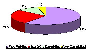 Pie Chart: Very Satisfied (60%), Satisfied (26%), Dissatisfied (10%), and Very Dissatisfied (4%).