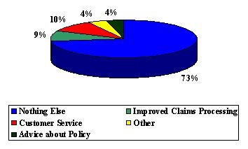 Pie Chart: Nothing Else (73%), Customer Service (10%), Advice About Policy (4%), Improved Claims Processing (9%), and Other (4%).