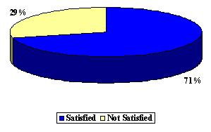 Pie Chart: Satisfied (71%), and Not Satisfied (29%).
