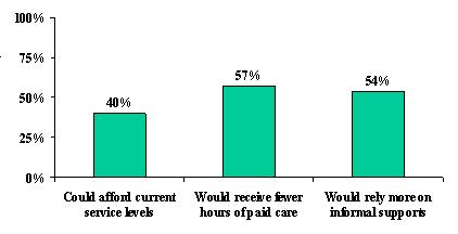 Bar Chart: Could Afford Current Service Levels (40%), Would Receive Fewer House of Paid Care (57%), and Would Rely More on Information Supports (54%).