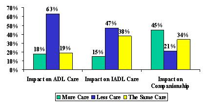 Bar Chart: Impact on ADL Care -- More Care (18%), Less Care (63%), and The Same Care (19%). Impact on IADL Care -- More Care (15%), Less Care (47%), and The Same Care (38%). Impact on Companionship -- More Care (45%), Less Care (21%), and The Same Care (34%).