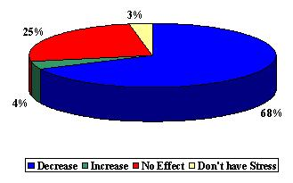 Pie Chart: Decrease (68%), Increase (4%), No Effect (25%), and Don't Have Stress (3%).