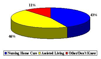 Pie Chart: Nursing Home Care (43%), Assisted Living (46%), and Other/Don't Know (11%).