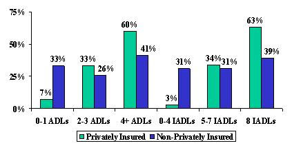 Bar Chart: 0-1 ADLs -- Privately Insured (7%), and Non-Privately Insured (33%). 2-3 ADLs -- Privately Insured (33%), and Non-Privately Insured (26%). 4+ ADLs -- Privately Insured (60%), and Non-Privately Insured (41%). 0-4 IADLS -- Privately Insured (3%), and Non-Privately Insured (31%). 5-7 IADLs -- Privately Insured (34%), and Non-Privately Insured (31%). 8 IADLs -- Privately Insured (63%), and Non-Privately Insured (39%).
