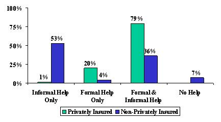 Bar Chart: Informal Help Only -- Privately Insured (1%), and Non-Privately Insured (53%). Formal Help Only -- Privately Insured (20%), and Non-Privately Insured (4%). Formal and Informal Help -- Privately Insured (79%), and Non-Privately Insured (36%). No Help -- Non-Privately Insured (7%).