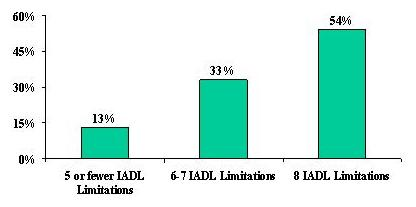 Bar Chart: 5 or Fewer IADL Limitations (13%), 6-7 IADL Limitations (33%), and 8 IADL Limitations (54%).