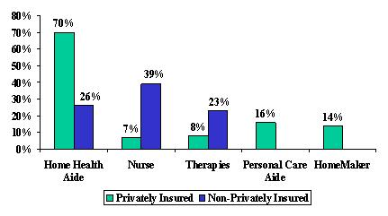 Bar Chart: Home Health Aide -- Privately Insured (70%), and Non-Privately Insured (26%). Nurse -- Privately Insured (7%), and Non-Privately Insured (39%). Therapies -- Privately Insured (8%), and Non-Privately Insured (23%). Personal Care Aide -- Privately Insured (16%). HomeMaker -- Privately Insured (14%).