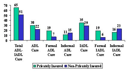 Bar Chart: Total ADL-IADL Care -- Privately Insured (65), and Non-Privately Insured (51). ADL Care -- Privately Insured (30), and Non-Privately Insured (22). Formal ADL Care -- Privately Insured (19), and Non-Privately Insured (7). Informal ADL Care -- Privately Insured (11), and Non-Privately Insured (15). IADL Care -- Privately Insured (35), and Non-Privately Insured (29). Formal IADL Care -- Privately Insured (19), and Non-Privately Insured (6). Informal IADL Care -- Privately Insured (16), and Non-Privately Insured (23).
