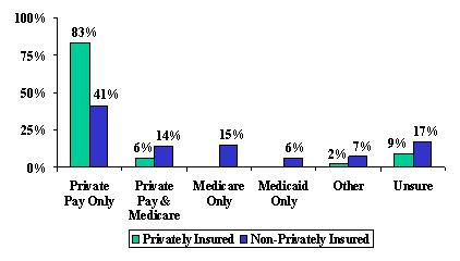 Bar Chart: Private Pay Only -- Privately Insured (83%), and Non-Privately Insured (41%). Private Pay and Medicare -- Privately Insured (6%), and Non-Privately Insured (14%). Medicare Only -- Non-Privately Insured (15%). Medicaid Only -- Non-Privately Insured (6%). Other -- Privately Insured (2%), and Non-Privately Insured (7%). Unsure -- Privately Insured (9%), and Non-Privately Insured (17%).