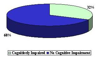 Pie Chart: Cognitively Impaired (32%) and No Cognitive Impairment (68%).