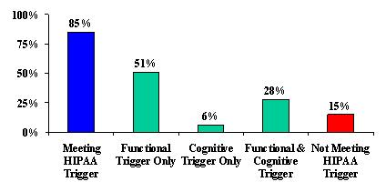 Bar Chart: Meeting HIPAA (85%), Functional Trigger Only (51%), Cognitive Trigger Only (6%), Functional & Cognitive Trigger (28%), and Not Meeting HIPAA Trigger (15%).