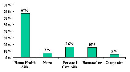 Bar Chart: Home Health (67%), Nurse (7%), Personal Care Aide (16%), Homemaker (15%), and Companion (5%).