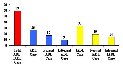 Bar Chart: Total ADL-IADL Care (59), ADL Care (26), Formal ADL Care (17), Informal ADL Care (9), IADL Care (33), Formal IADL Care (19), and Informal IADL Care (14).