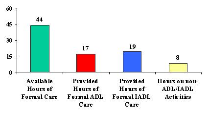 Bar Chart: Available Hours of Formal Care (44), Provided Hours of Formal ADL Care (17), Provided Hours of Formal IADL Care (19), and Hours on Non-ADL/IADL Activities (8).