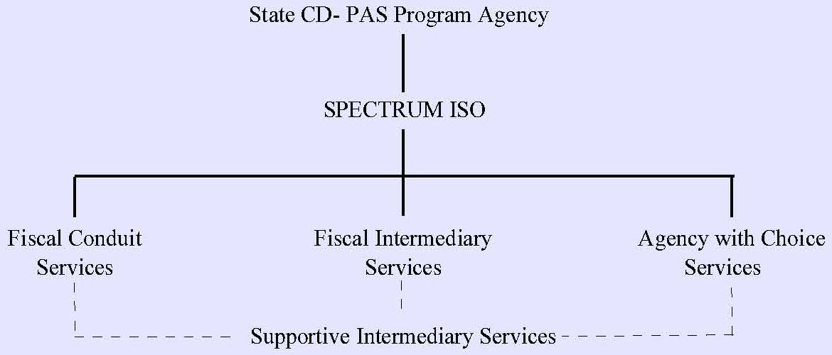 Organization Chart: State CD-PAS Program Agency leads to SPECTRUM ISO leads to three services (Fiscal Conduit Services, Fiscal Intermediary Services, and Agency with Choice Services) which all three leads to Supportive Intermediary Services.