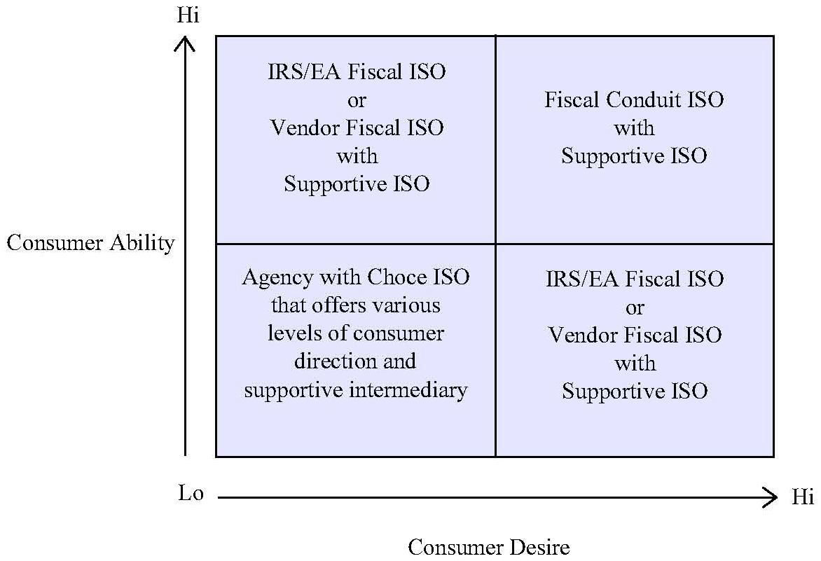 Consumer Ability (CA) High/Consumer Desire (CD) Low: IRS/EA Fiscal ISO or Vendor Fiscal ISO w/Supportive ISO. CA High/CD High: Fiscal Conduit ISO w/Supportive ISO. CA Low/CD Low: Agency with Choce ISO that offers various levels of consumer direction & supp