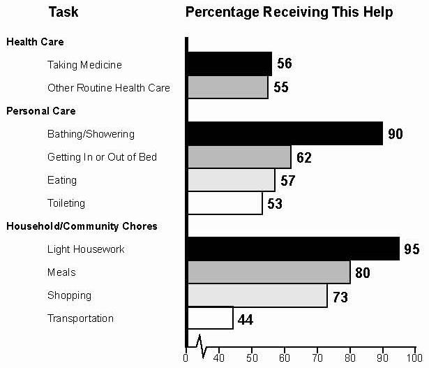Bar Chart: Health Care -- Taking Medicine (56), Other Routine Health (55); Personal Care -- Bathing/Showering (90), Getting In or Out of Bed (62), Eating (57), Toileting (53); Household/Community Chores -- Light Housework (95), Meals (80), Shopping (73), Transportation (44).