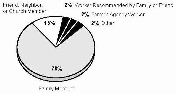 Pie Chart: Friend, Neighbor, or Church Member (15%); Worker Recommended by Family or Friend (2%); Former Agency Worker (2%); Other (2%); Family Member (78%).