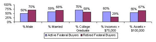Bar Chart: % Male -- Active Federal Buyers (50%), Retired Federal Buyers (70%); % Married -- Active Federal Buyers (59%), Retired Federal Buyers (68%); % College Graduate -- Active Federal Buyers (70%), Retired Federal Buyers (58%); % Incomes greater than $75,000 -- Active Federal Buyers (60%), Retired Federal Buyers (29%); % Assets greater than $100,000 -- Active Federal Buyers (55%), Retired Federal Buyers (67%).