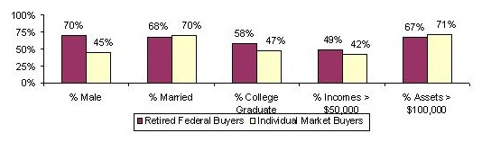 Bar Chart: % Male -- Retired Federal Buyers (70%), Individual Market Buyers (45%); % Married -- Retired Federal Buyers (68%), Individual Market Buyers (70%); % College Graduate -- Retired Federal Buyers (58%), Individual Market Buyers (47%); % Incomes greater than $50,000 -- Retired Federal Buyers (49%), Individual Market Buyers (42%); % Assets greater than $100,000 -- Retired Federal Buyers (67%), Individual Market Buyers (71%).