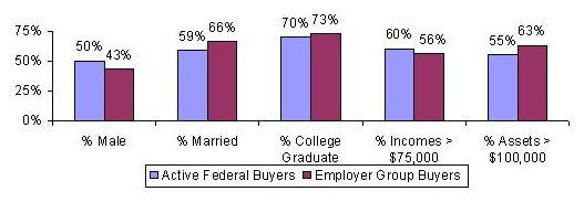 Bar Chart: % Male -- Active Federal Buyers (50%), Employer Group Buyers (43%); % Married -- Active Federal Buyers (59%), Employer Group Buyers (66%); % College Graduate -- Active Federal Buyers (70%), Employer Group Buyers (73%); % Incomes greater than $75,000 -- Active Federal Buyers (60%), Employer Group Buyers (56%); % Assets greater than $100,000 -- Active Federal Buyers (55%), Employer Group Buyers (63%).