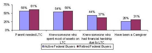 Bar Chart: Parent needed LTC -- Active Federal Buyers (56%), Retired Federal Buyers (61%); Knew someone who spent most of assets on LTC -- Active Federal Buyers (54%), Retired Federal Buyers (56%); Knew someone who had financial hardship due to LTC -- Active Federal Buyers (44%), Retired Federal Buyers (37%); Have been a Caregiver -- Active Federal Buyers (26%), Retired Federal Buyers (31%).
