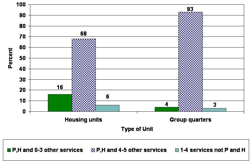 Bar Chart describing P,H and 0-3 Other Services; P.H and 4-5 Other Services; 104 Services not P and H. Housing Units: 16; 68; 6. Group Quarters: 4; 93; 3.