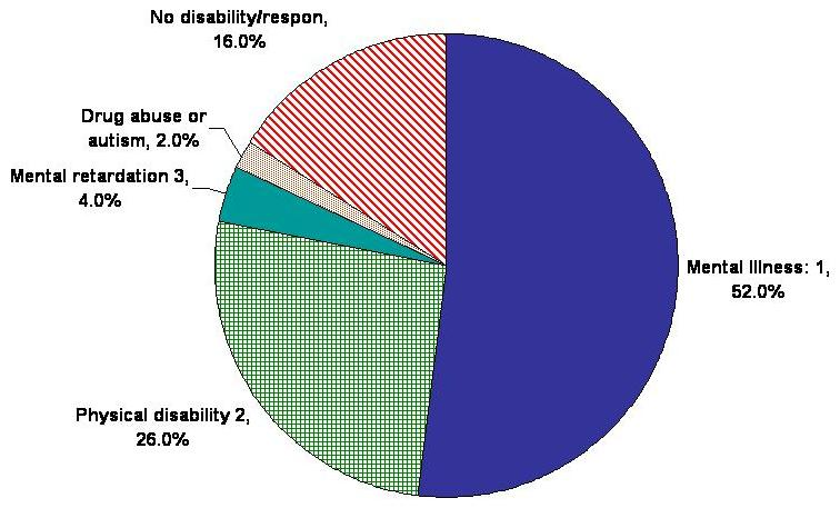 Pie Chart: Mental Illness 1: 52.0%; Physical Disability 2: 26.0%; Mental Retardation: 4.0%; Drug Abuse or Autism: 2.0%; No Disability/Respon: 16.0%.