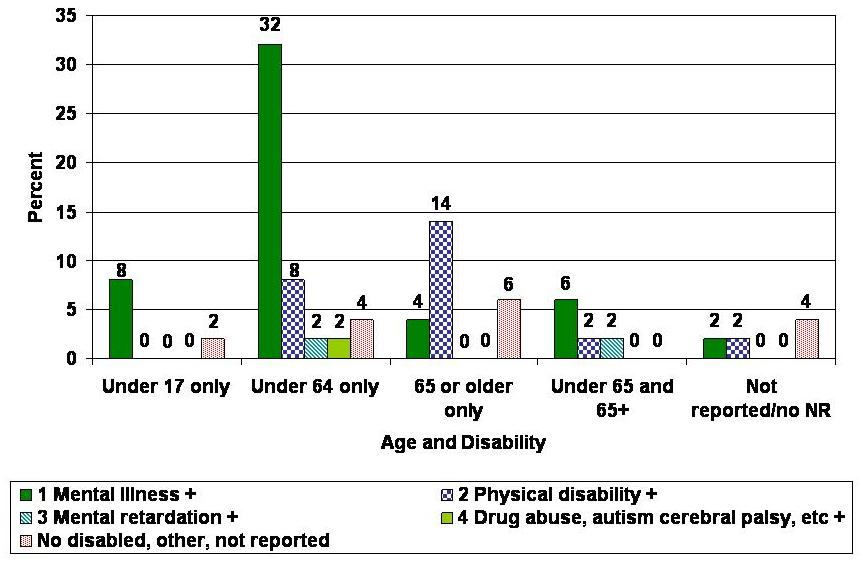 Bar Chart describing 1 Mental Illness +, 2 Physical Disability +, 3 Mental Retardation +, 4 Drug Abuse, Autism, Cerebral Palsy, etc. +, and No Disabled, Other, Not Reported. Under 17 Only: 8, 0, 0, 0, 2. Under 64 Only: 32, 8, 2, 2, 4. 65 or Older Only: 4, 14, 0, 0, 6. Under 65 and 65+: 6, 2, 2, 0, 0. Not Reported/No NR: 2, 2, 0, 0, 4.