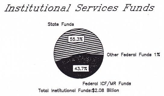 Pie Chart of Institutional Services Funds: State Funds (55.3%), Other Federal Funds (1%), and Federal ICF/MR Funds (43.7%).