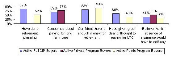 BAR CHART: Have done retirement planning -- Active FLTCIP Buyers (87%), Active Public Program Buyers (52%); Concerned about paying for long term care -- Active FLTCIP Buyers (69%), Active Private Program Buyers (77%); Confident there is enough money for retirement -- Active FLTCIP Buyers (83%), Active Public Program Buyers (93%); Have given great deal of thought to paying for LTC -- Active FLTCIP Buyers (60%), Active Public Program Buyers (40%); Believe that in absence of insurance would have to self-pay -- Active FLTCIP Buyers (41%), Active Private Program Buyers (53%), Active Public Program Buyers (34%).