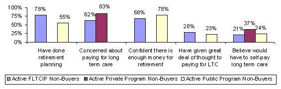 BAR CHART: Have done retirement planning -- Active FLTCIP Non-Buyers (78%), Active Public Program Non-Buyers (55%); Concerned about paying for long term care -- Active FLTCIP Non-Buyers (62%), Active Private Program Non-Buyers (83%); Confident there is enough money for retirement -- Active FLTCIP Non-Buyers (68%), Active Public Program Non-Buyers (78%); Have given great deal of thought to paying for LTC -- Active FLTCIP Non-Buyers (28%), Active Public Program Non-Buyers (23%); Believe would have to self-pay long term care -- Active FLTCIP Non-Buyers (21%), Active Private Program Non-Buyers (37%), Active Public Program Non-Buyers (24%).