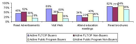 BAR CHART: Read Advertisements -- Active FLTCIP Buyers (45%), Active FLTCIP Non-Buyers (52%), Active Public Program Buyers (30%), Active Public Program Non-Buyers (19%); Visit Web -- Active FLTCIP Buyers (69%), Active FLTCIP Non-Buyers (38%), Active Public Program Buyers (50%), Active Public Program Non-Buyers (16%); Attend education meeting -- Active FLTCIP Buyers (34%), Active FLTCIP Non-Buyers (22%), Active Public Program Buyers (43%), Active Public Program Non-Buyers (26%); Read brochures -- Active FLTCIP Buyers (82%), Active FLTCIP Non-Buyers (77%), Active Public Program Buyers (84%), Active Public Program Non-Buyers (65%).