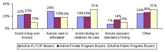 BAR CHART: Avoid Using own income -- Active FLTCIP Buyers (22%), Active Private Program Buyers (23%), Active Public Program Buyers (10%); Assure care is affordable -- Active FLTCIP Buyers (28%), Active Private Program Buyers (18%), Active Public Program Buyers (18%); Avoid relying on relatives for care -- Active FLTCIP Buyers (19%), Active Private Program Buyers (19%), Active Public Program Buyers (31%); Assure spouses standard of living -- Active FLTCIP Buyers (7%), Active Private Program Buyers (14%), Active Public Program Buyers (10%); Other -- Active FLTCIP Buyers (24%), Active Private Program Buyers (26%), Active Public Program Buyers (31%).