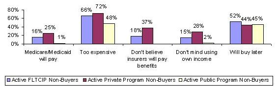 BAR CHART: Medicare/Medicaid will pay -- Active FLTCIP Non-Buyers (16%), Active Private Program Non-Buyers (25%), Active Public Program Non-Buyers (1%); Too expensive -- Active FLTCIP Non-Buyers (66%), Active Private Program Non-Buyers (72%), Active Public Program Non-Buyers (48%); Don't believe insurers will pay benefits -- Active FLTCIP Non-Buyers (18%), Active Private Program Non-Buyers (37%); Don't mind using own income -- Active FLTCIP Non-Buyers (15%), Active Private Program Non-Buyers (28%), Active Public Program Non-Buyers (2%); Will buy later -- Active FLTCIP Non-Buyers (52%), Active Private Program Non-Buyers (44%), Active Public Program Non-Buyers (45%).