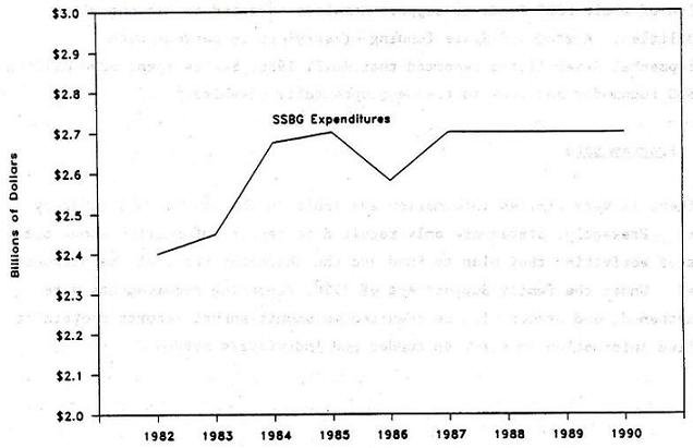 Line Chart: SSBG Expenditures by Years 1982 through 1990.
