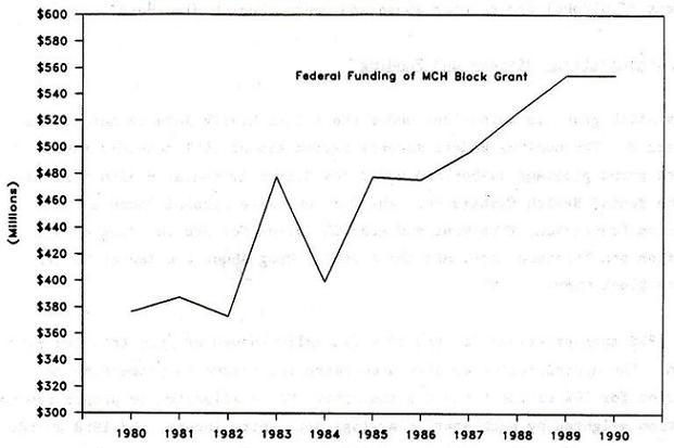 Line Chart: Federal Funding of MCH Block Grant by Years 1980 through 1990.