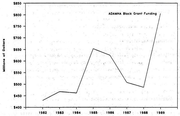 Line Chart: ADAMHA Block Grant Funding by Years 1982 through 1989.