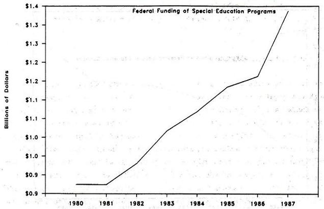Line Chart: Federal Funding of Special Education Programs by Years 1980 through 1987.