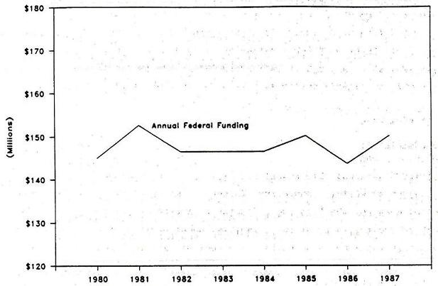 Line Chart: Annual Federal Funding by Years 1980 through 1987.