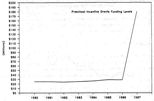 Line Chart: Preschool Incentive Grants Funding Levels by Years 1980 through 1987.
