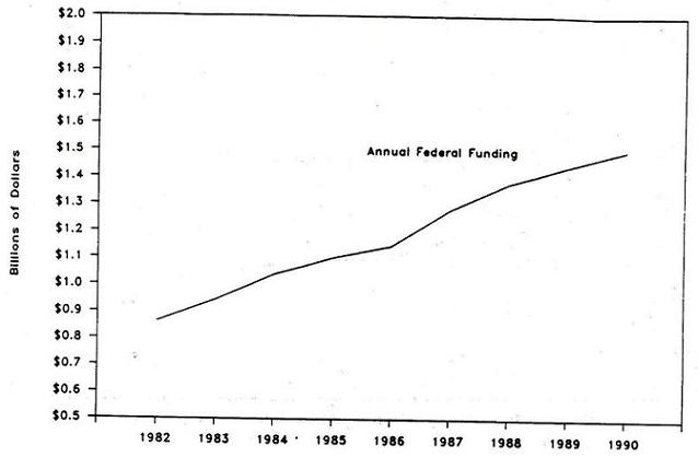 Line Chart: Annual Federal Funding by Years 1982 through 1990.