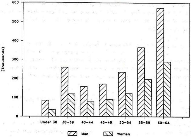 Bar Chart: Men versus Woman by Under 30, 30-39, 40-44, 45-49, 50-54, 55-59, and 60-64.