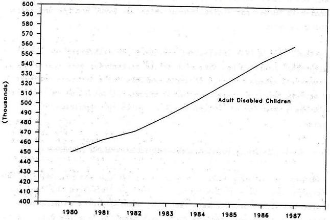 Line Chart: Adult Disabled Children by Years 1980 through 1987.
