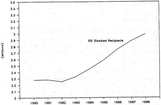 Line Chart: SSI Disabled Recipients by Years 1980 through 1988.