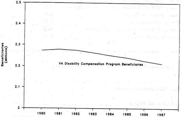 Line Chart: VA Disability Compensation Program Beneficiaries by Years 1980 through 1987.