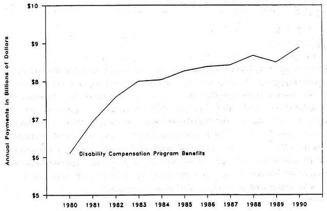 Line Chart: Disability Compensation Program Benefits by Years 1980 through 1990.
