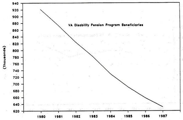 Line Chart: VA Disability Pension Program Beneficiaries by Years 1980 through 1987.