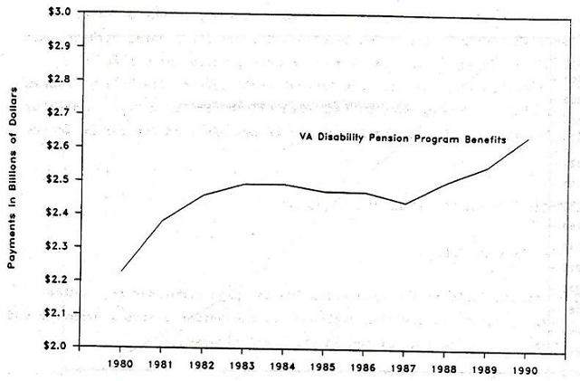 Line Chart: VA Disability Pension Program Benefits by Years 1980 through 1990.